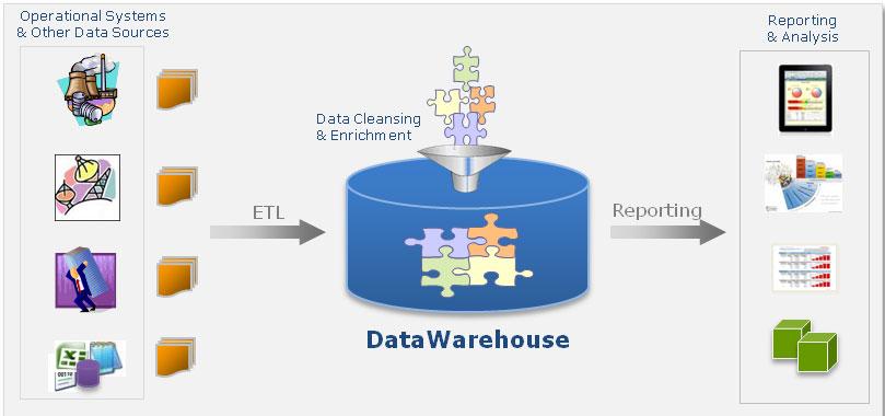 Data Warehouse | KonSort